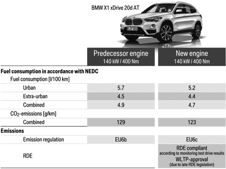BMW B37 And B47 Diesel Engines Get TU1 Twin-Turbo Upgrade