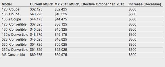 BMW Prices 2013, 2014 US Model Lineup - autoevolution