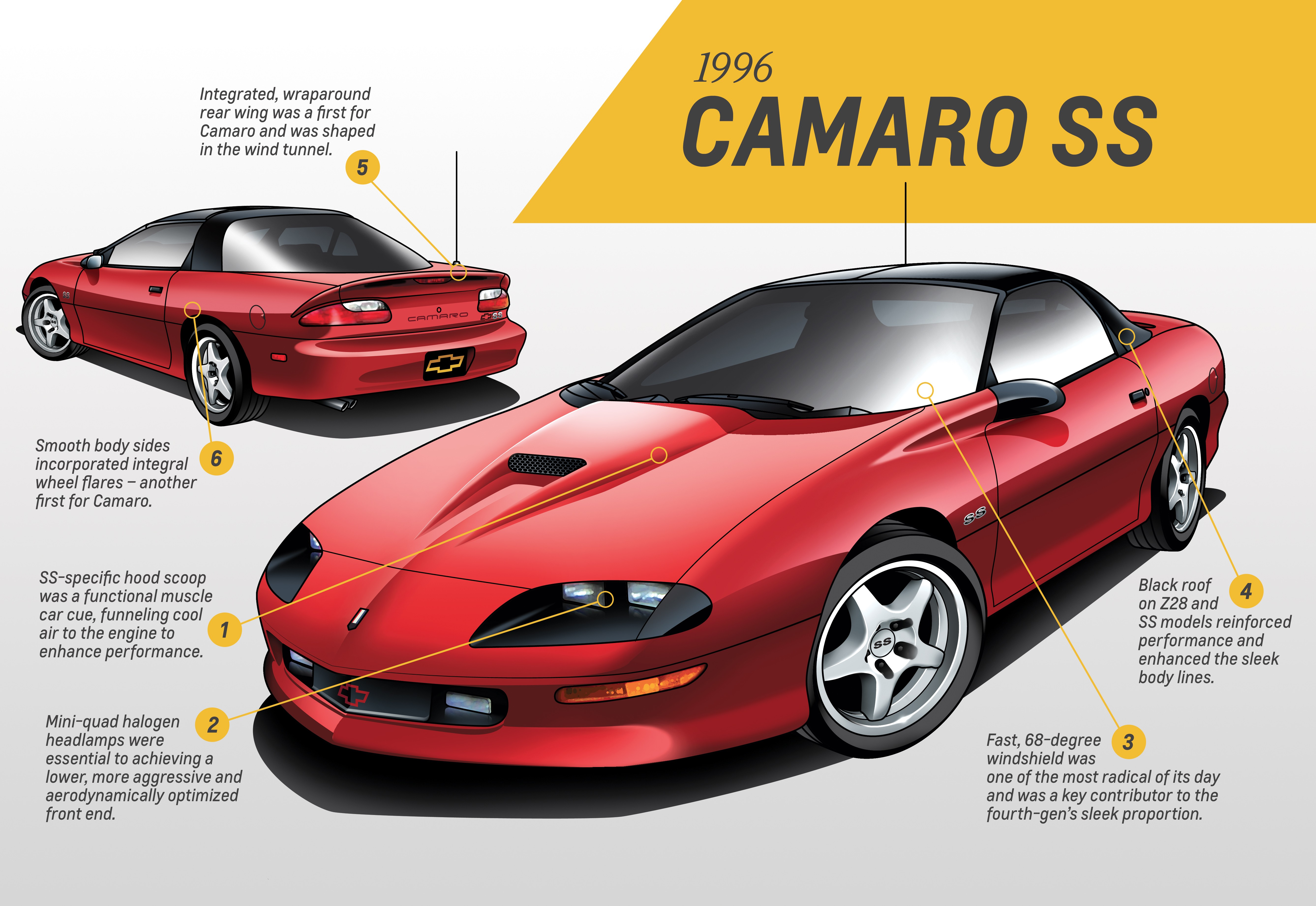 Chevrolet Camaro Design Analysis Covers Every Generation