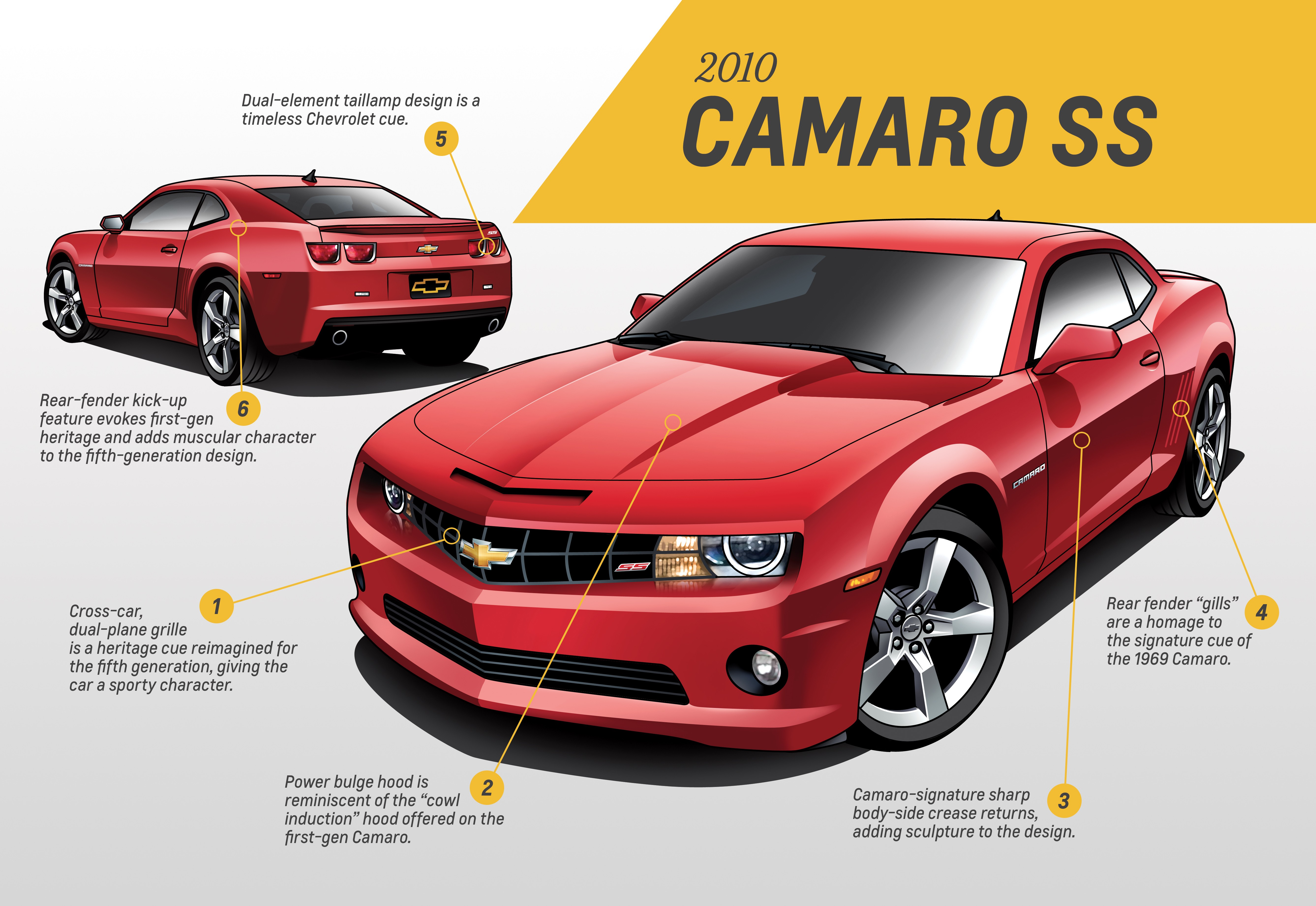 Chevrolet Camaro Design Analysis Covers Every Generation From To Photo Gallery on 2010 Chevy Camaro Battery