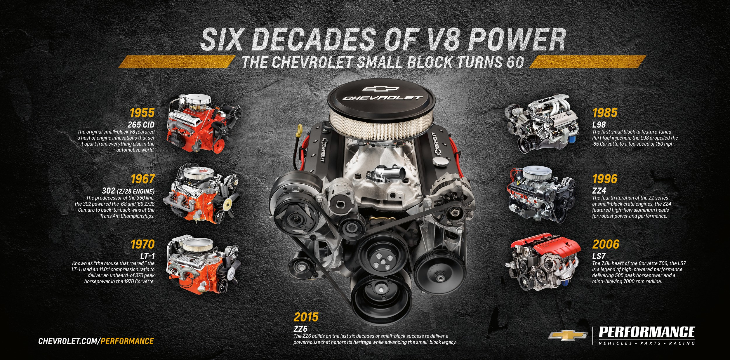 chevrolet reveals zz6 small block crate engine with 405 hp. Black Bedroom Furniture Sets. Home Design Ideas