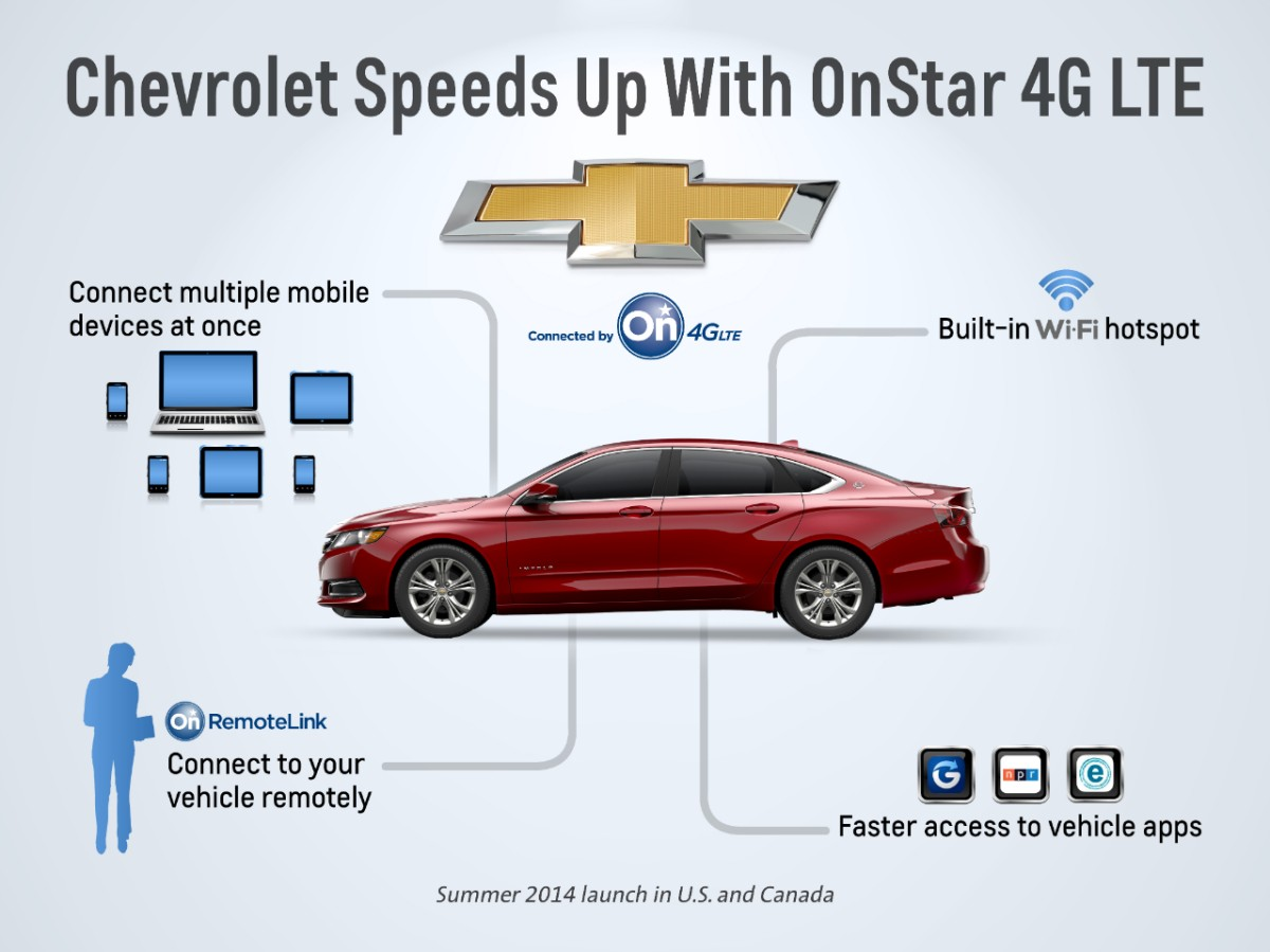 Chevrolet To Introduce Onstar 4g Lte Connectivity On 8