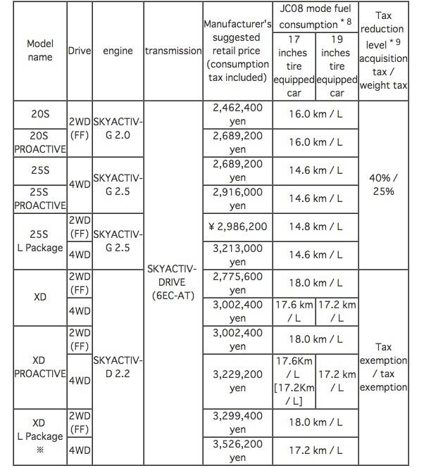Mazda cx 5 spec