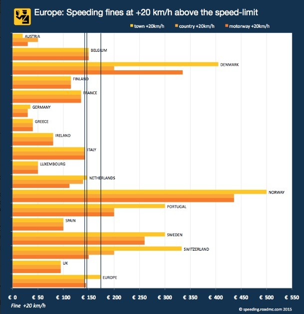 Speeding Fines In The EU How Much Will It Cost If You Go Mph - How much does it cost to go to greece