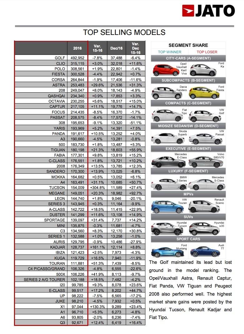 European SUV Boom Keeps On Booming, Nissan Qashqai Leads Sales Chart In 2016 - autoevolution