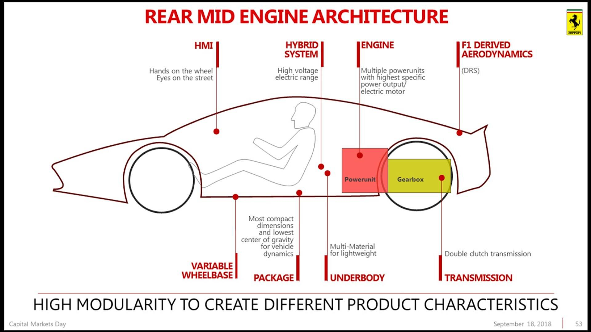 Ferrari Confirms Purosangue Suv Laferrari Successor V6 Engine Formula 1 Diagram Capital Markets Day 2018 Presentation