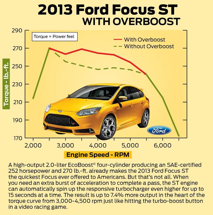 ford focus st 2 0l ecoboost gets overboost autoevolution. Black Bedroom Furniture Sets. Home Design Ideas