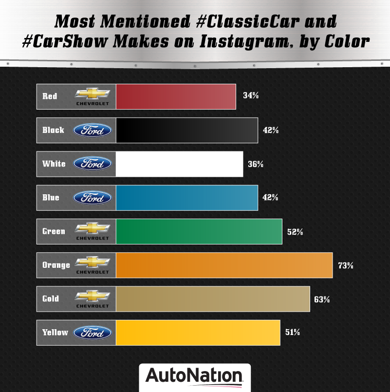 Ford Mustang Is Instagram's Most Mentioned Classic Car