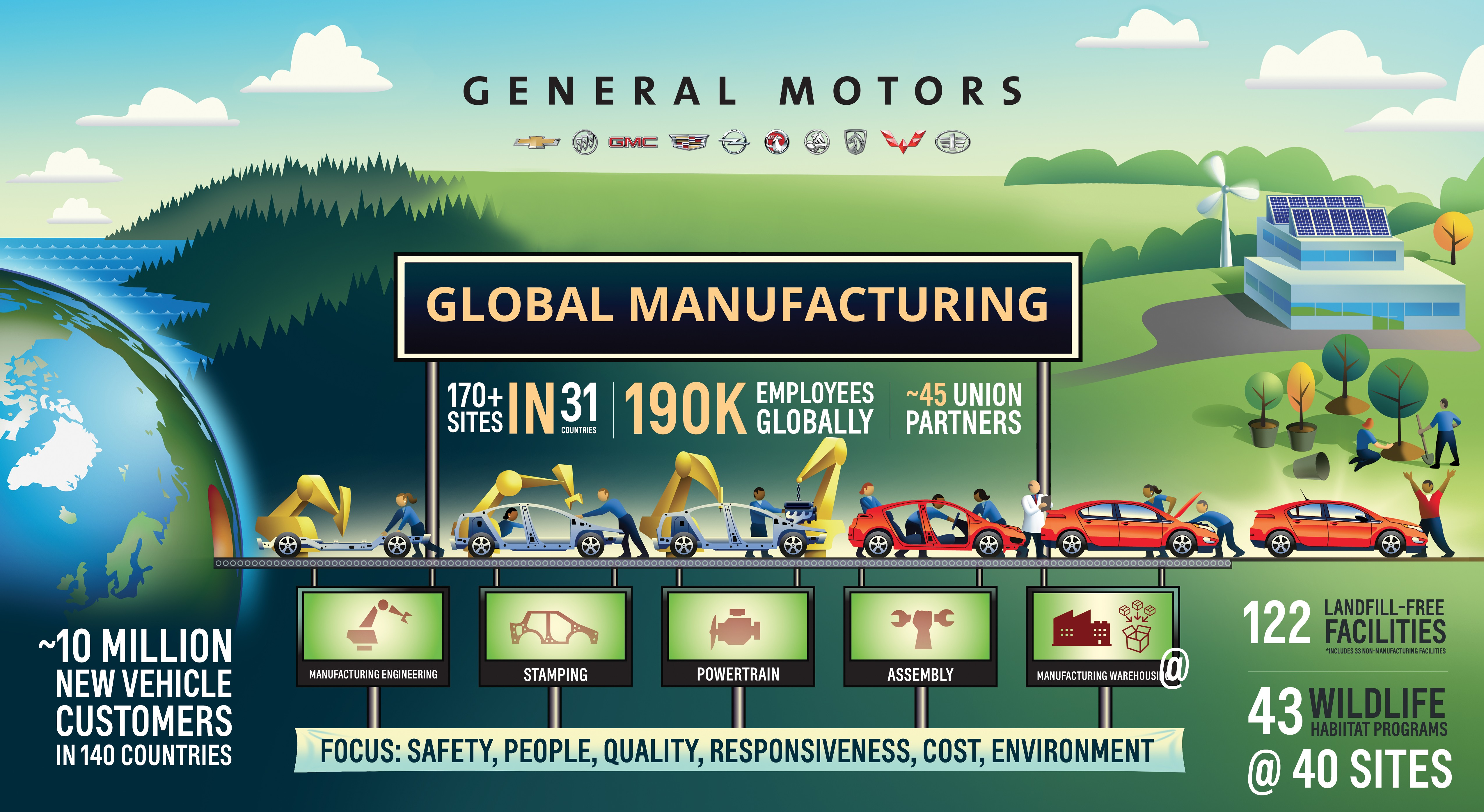 Gm Celebrates The Manufacturing Of Over 500 Million