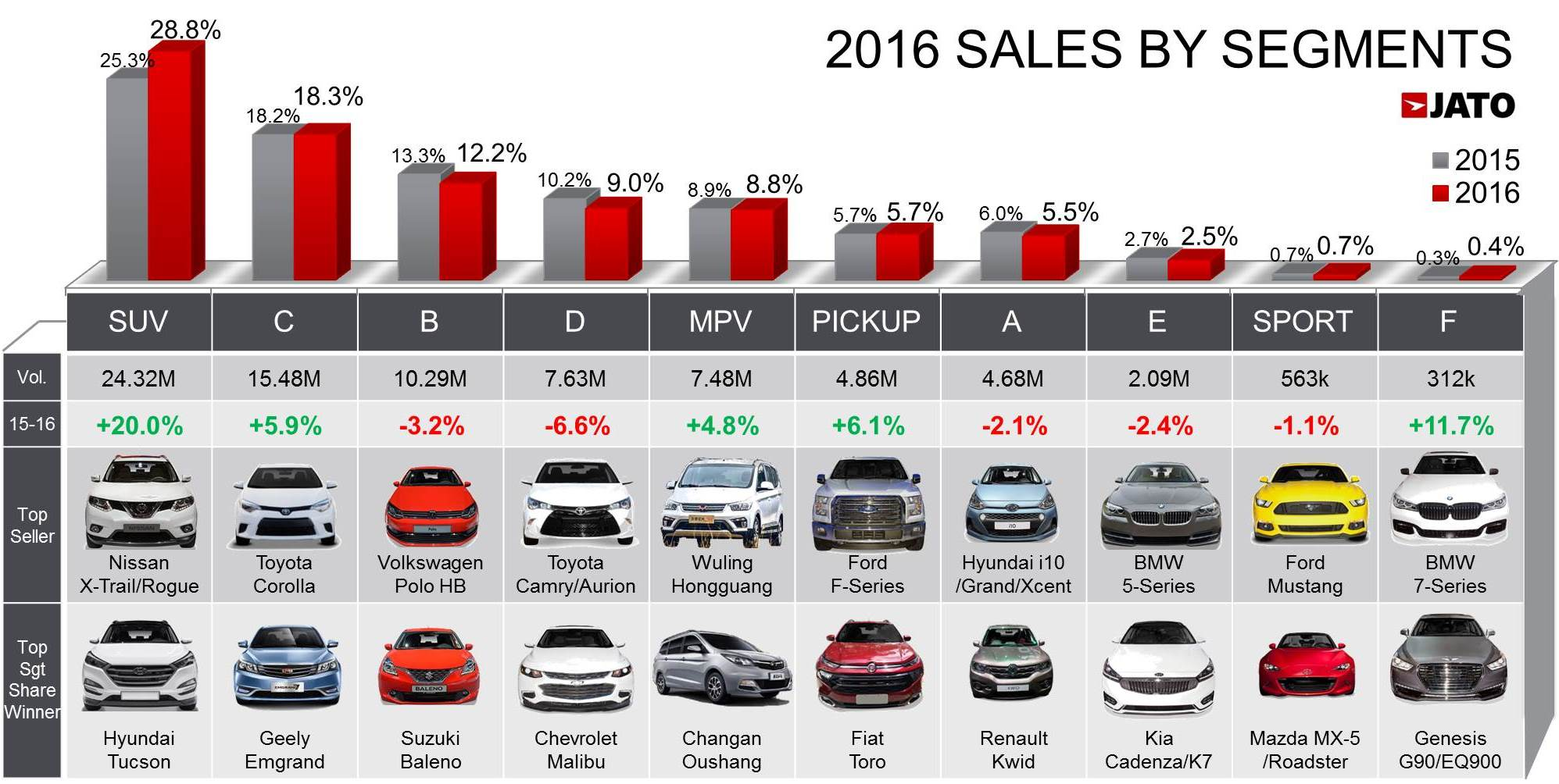 Global Car Sales Increased To 84.24 Million Units In 2016 ...