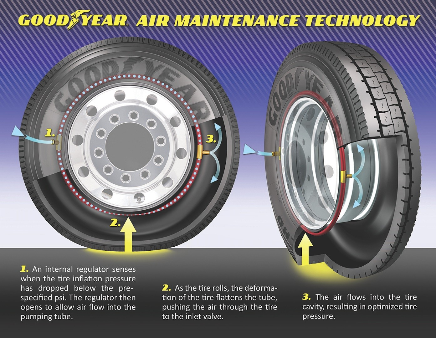 Goodyear Testing Self Inflating Tires Technology