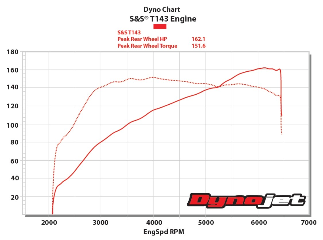 Dynamometer Horsepower Measurement : Engine dyno new  ford price release