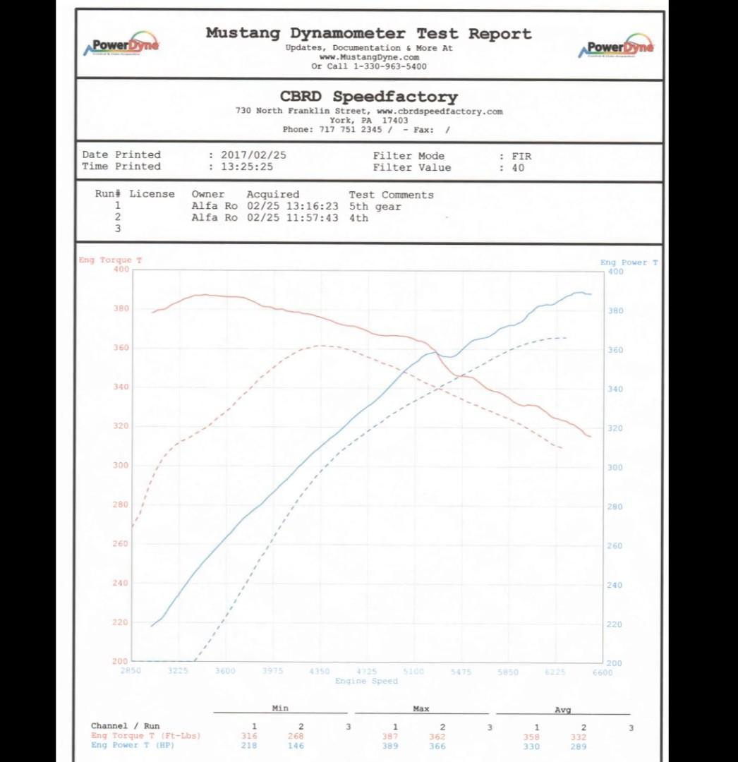 Alfa Romeo Giulia Quadrifoglio Gets Dyno Tested, Results