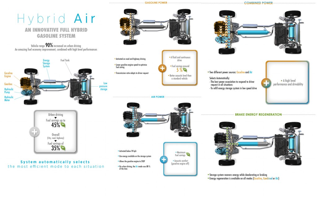 How Peugeot Citroen S Hybrid Air System Works The Car