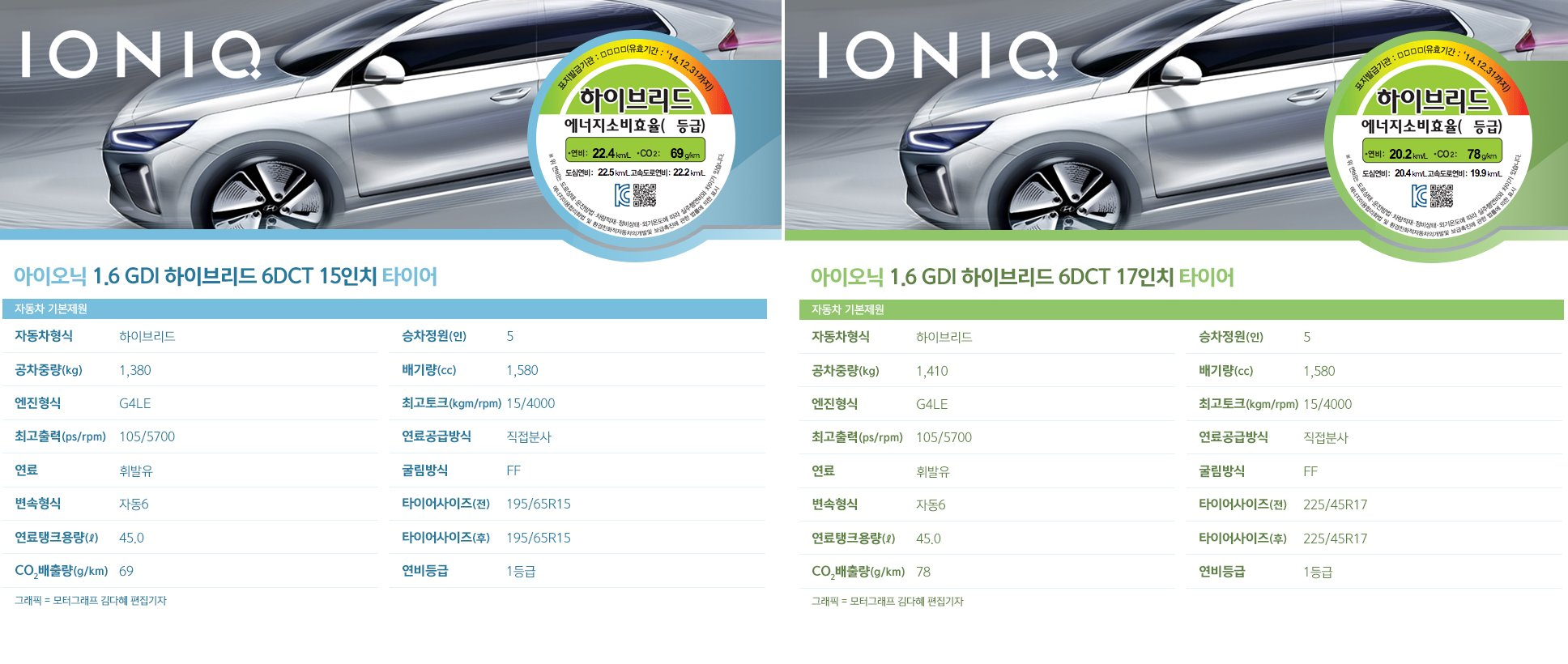 Hyundai Ioniq Official Sketch Fuel Economy Figures