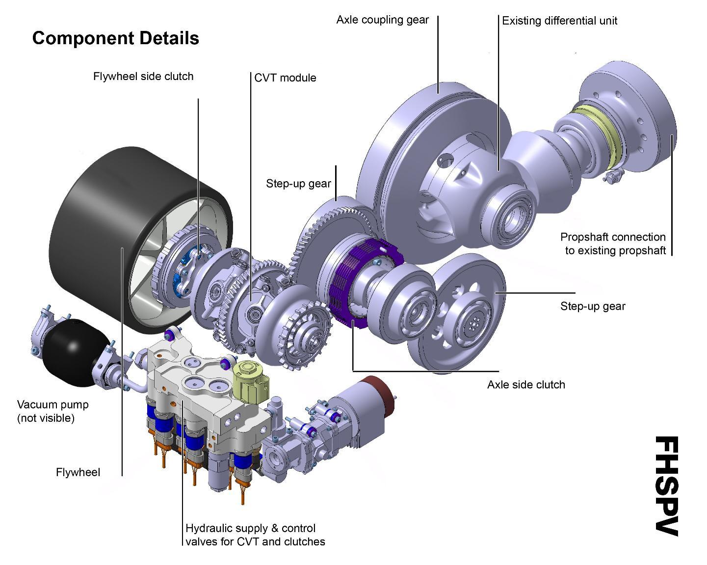Jaguar Flywheel Hybrid System