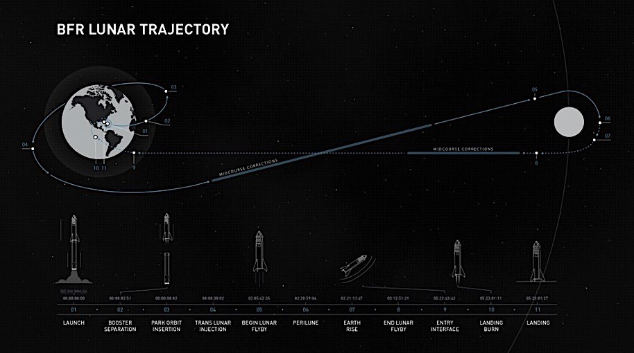 SpaceX BFR moon trajectory