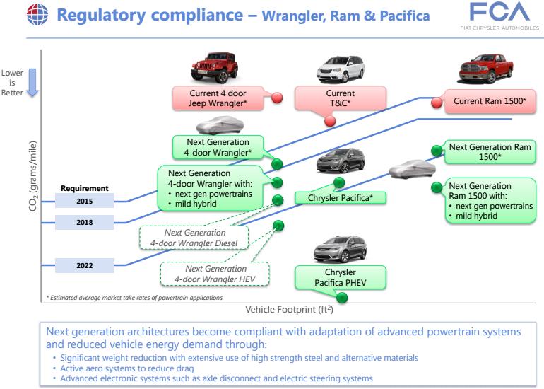Jeep's Range Will Feature Hybrids, Ram Will Get Hybrid ...