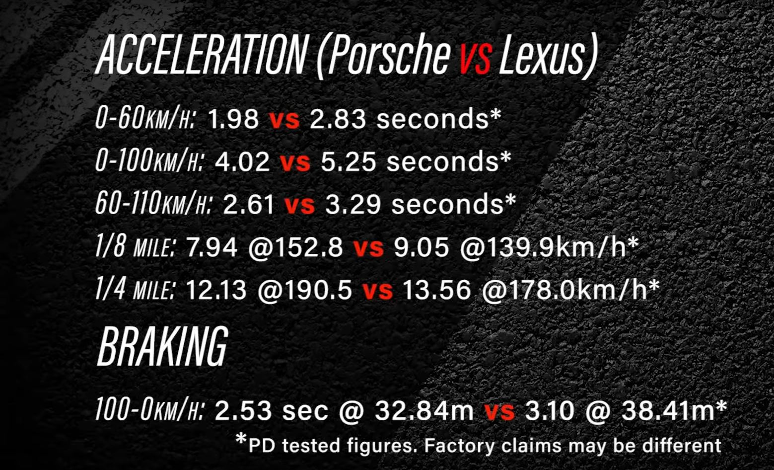 Lexus LC 500 vs  Porsche Boxster GTS: 0-100 KM/H and Exhaust