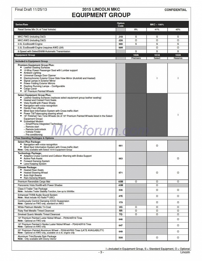 order guide from story 2015 lincoln mkc dealer order guide leaked