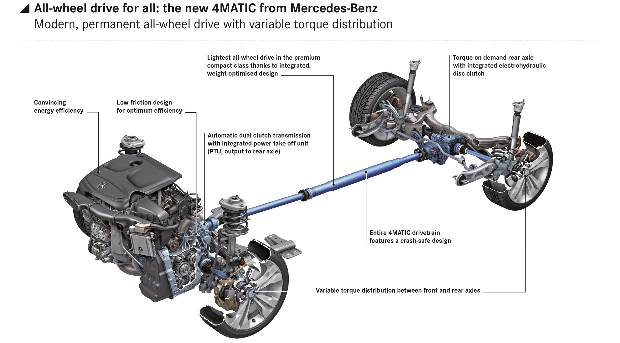 Mercedes-Benz's 4Matic System - A Brief Guide - autoevolution