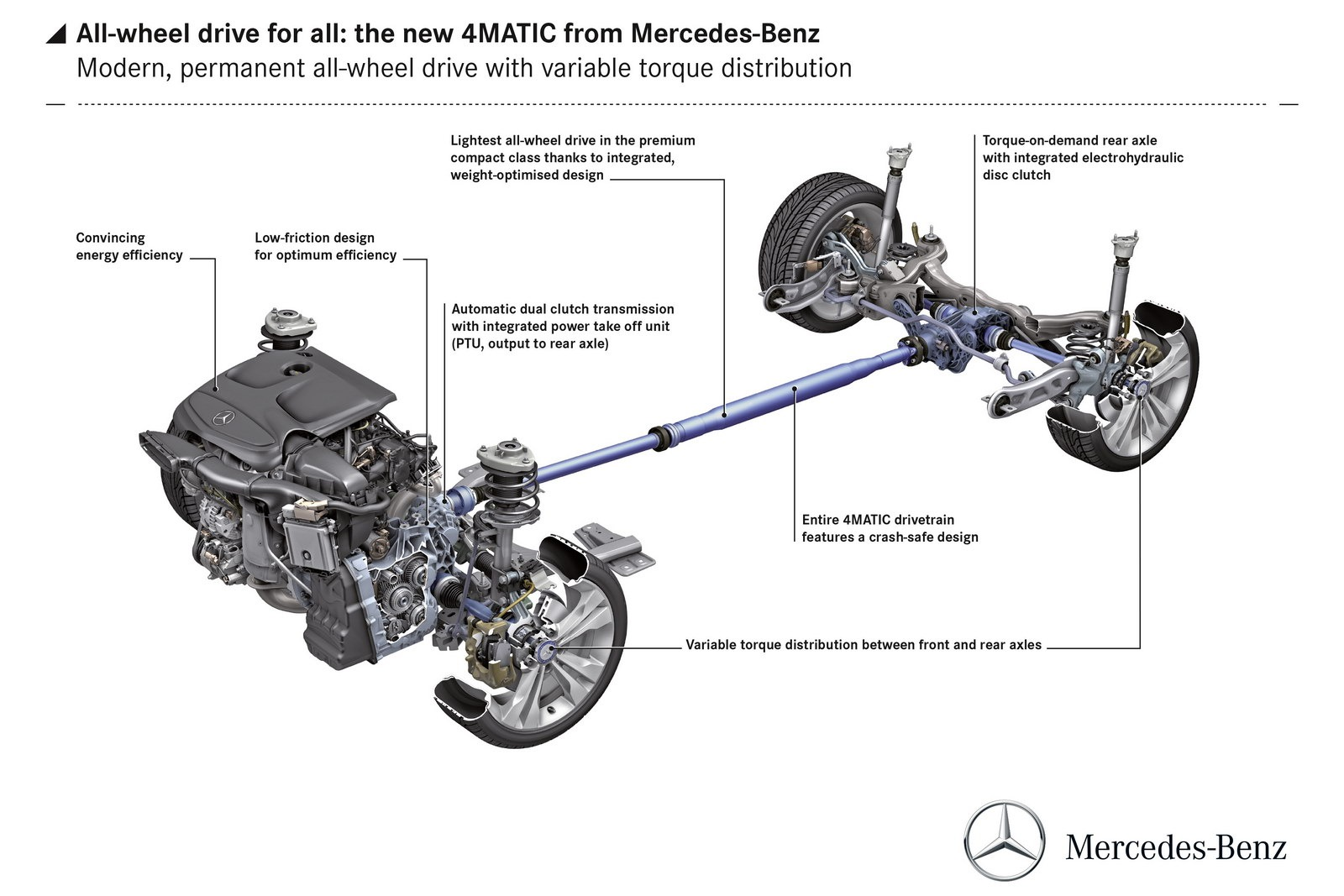 mercedes details new 4matic front