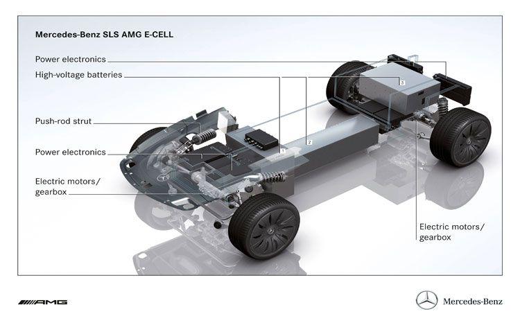Mercedes Sls Amg E Cell Full Specs Released Autoevolution