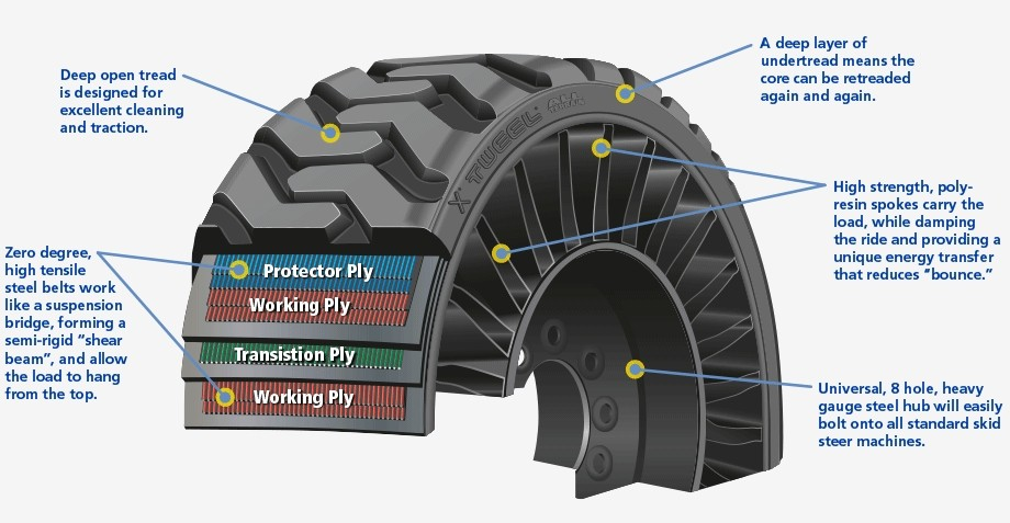 Michelin Tweel Airless Tires Production Starts Will