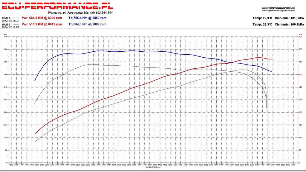 Worksheet. MMPerformance Offers Red Z6 M a bit more Power  autoevolution
