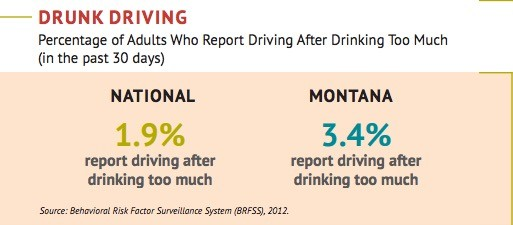 Montana Drinking And Driving Statistics