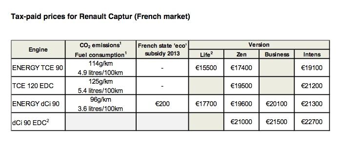 Renault Captur Price Renault Captur Prices in