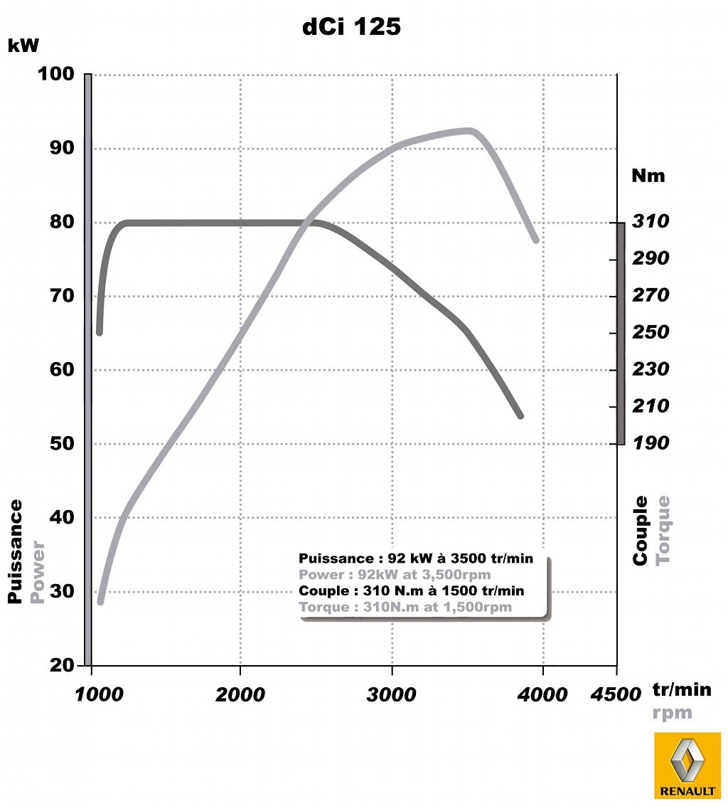 ... Renault 2.3 dCi engine torque & power graph ...