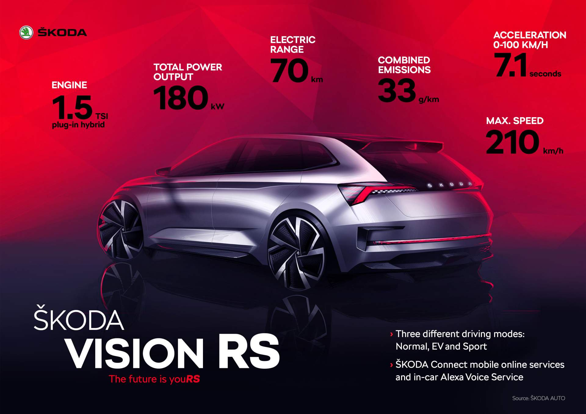 Skoda Vision Rs Production Version To Be Shown This Year