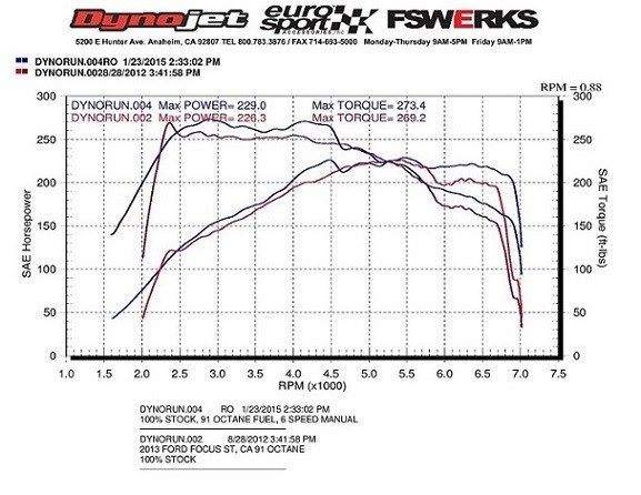 Stock 2015 Golf GTI Dyno Test Shows 263 HP Proves VW Underrates