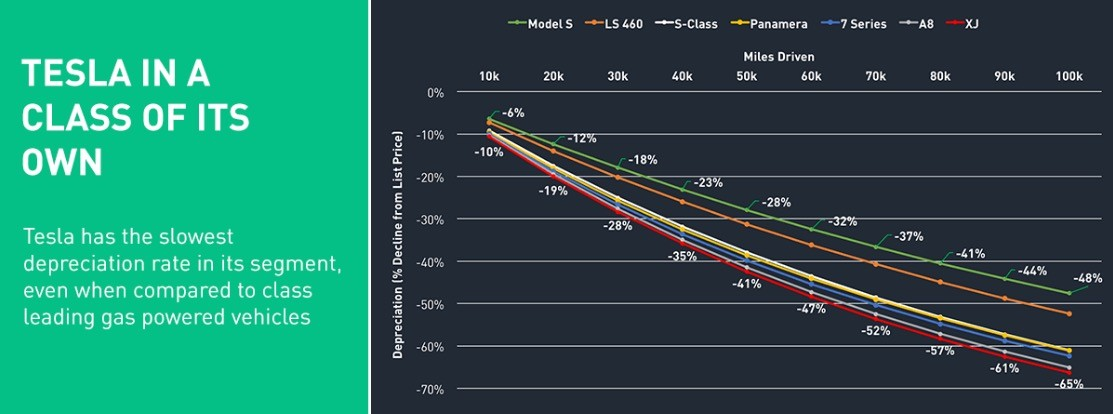 Comparison Of Re Values Tesla Model S And Compeors