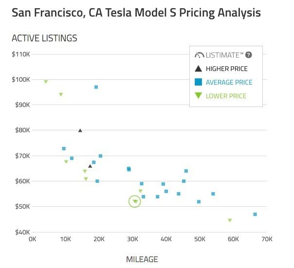Tesla Model S Holds Value Better Than Any EV, Beats Regular