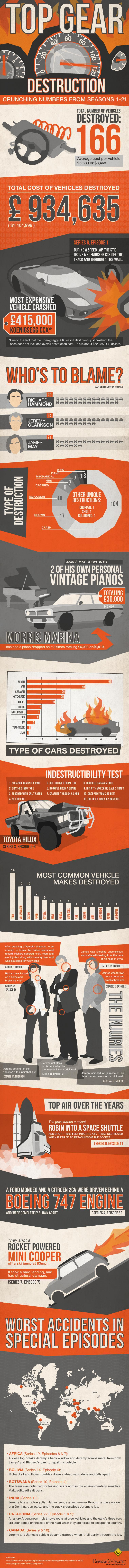 the best top gear infographic in the world photo gallery autoevolution the best top gear infographic in the