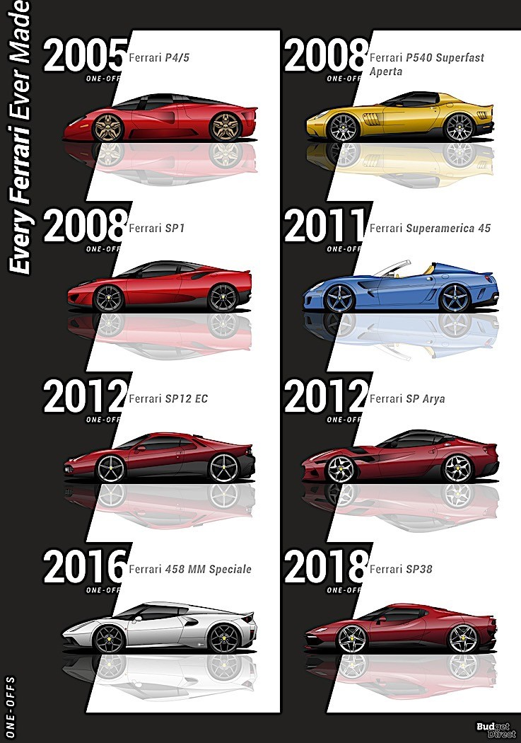 The History Of Ferrari Cars In One Huge Poster And A Clip Autoevolution