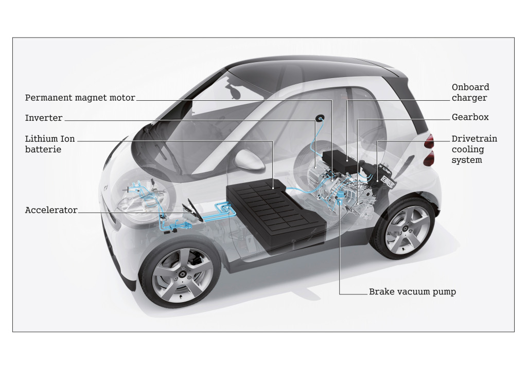 the smart fortwo ed will be powered by tesla motors autoevolution. Black Bedroom Furniture Sets. Home Design Ideas