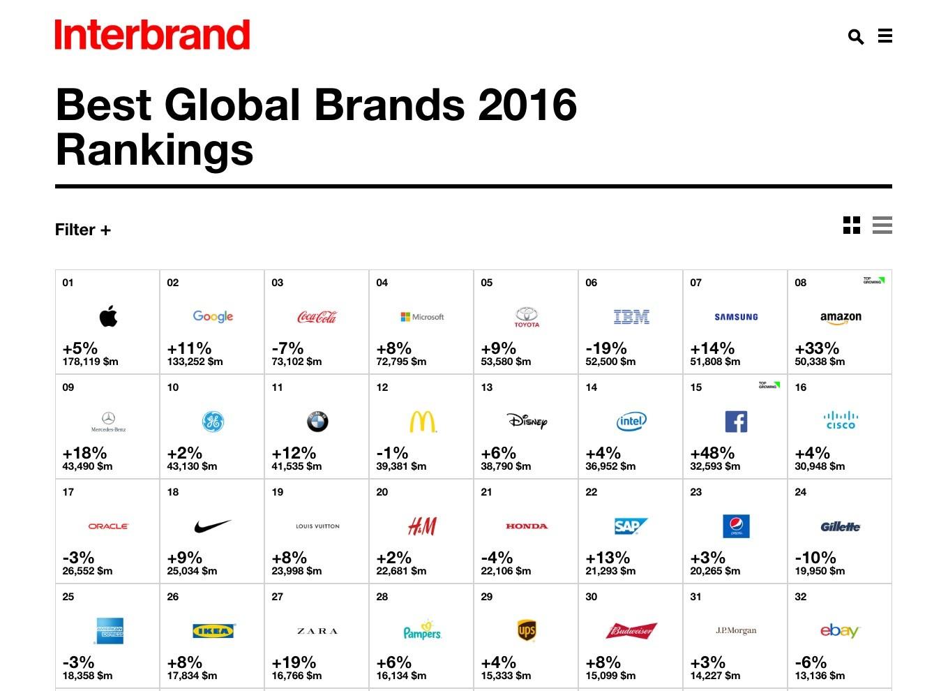 Toyota Named Most Valuable Automotive Brand Autoevolution