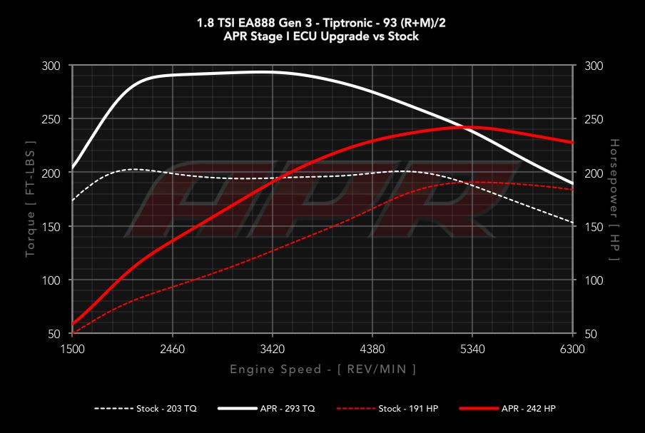 Volkswagen 1.8 TSI Stage 1 ECU Upgrade from APR is Money Well Spent – Video, Photo Gallery ...