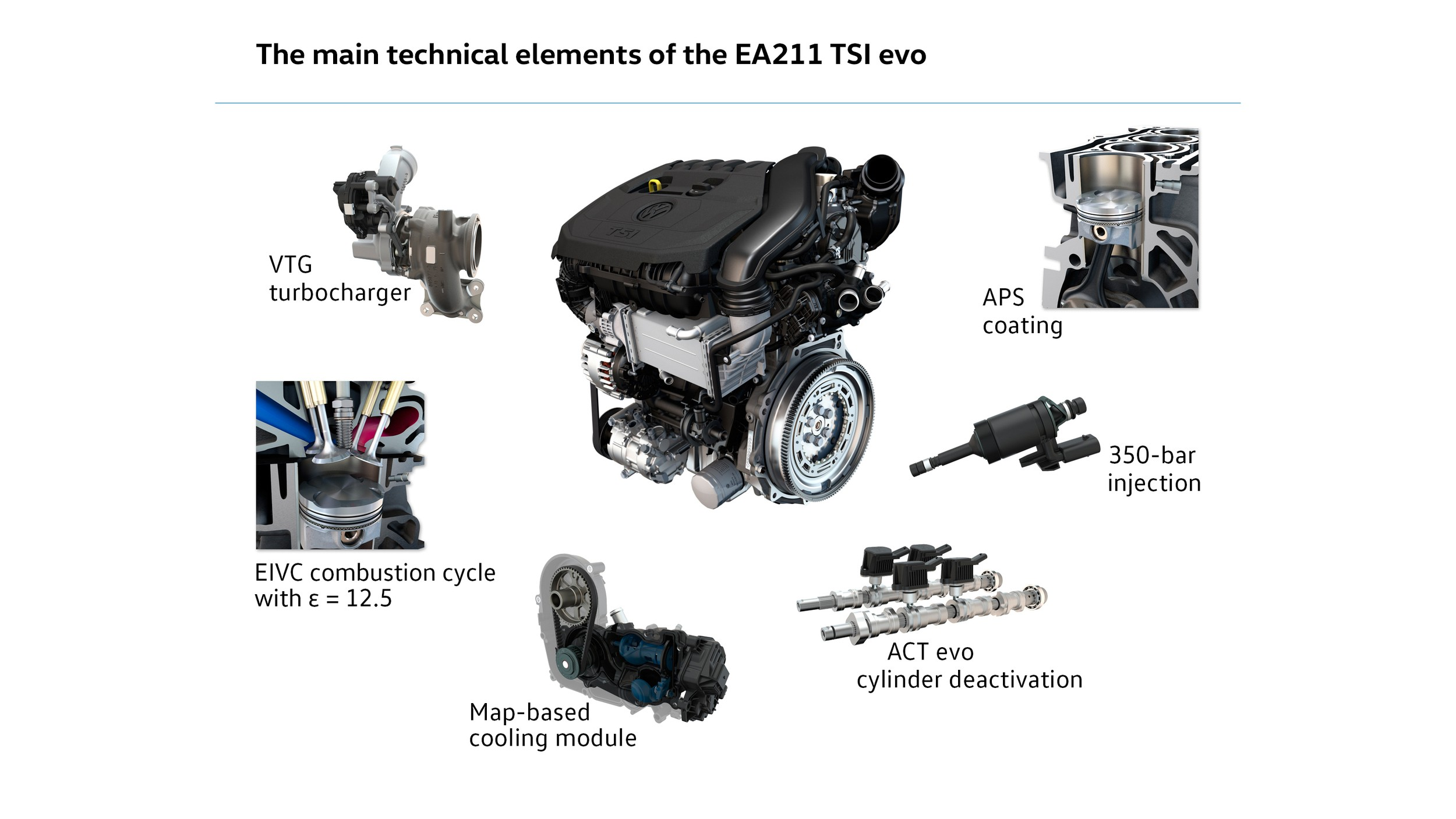 volkswagen announces new 1 5 liter tsi evo engine with. Black Bedroom Furniture Sets. Home Design Ideas