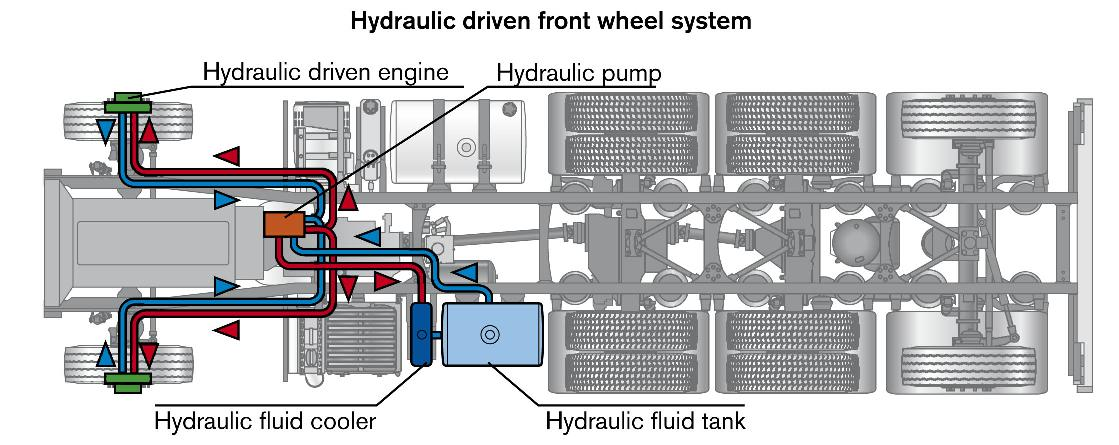 Hydraulic Wheel Drive System : Volvo is testing hydraulic front wheel drive for trucks