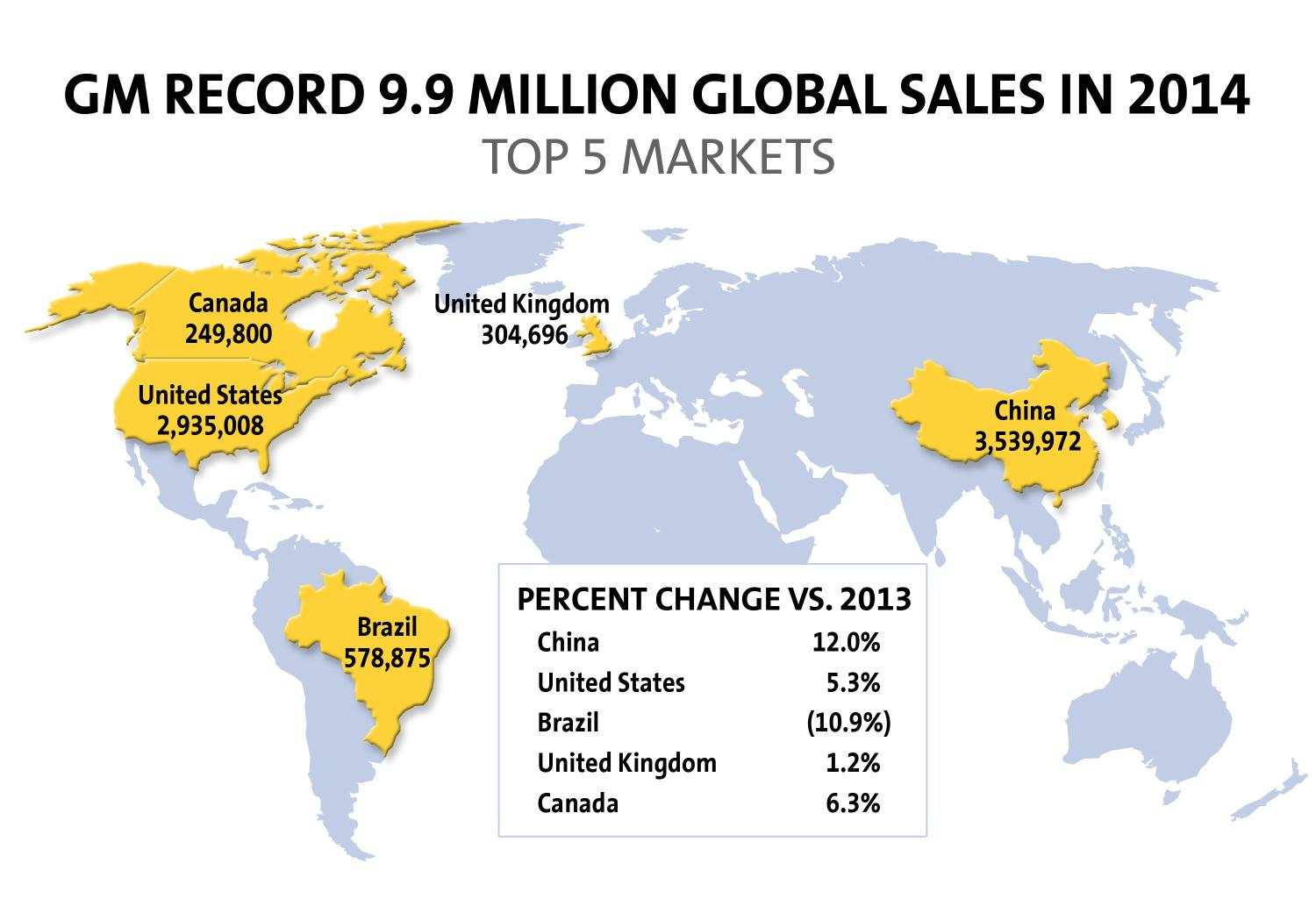 General Motors 2014 Sales: 9,924,880 Vehicles Delivered ...