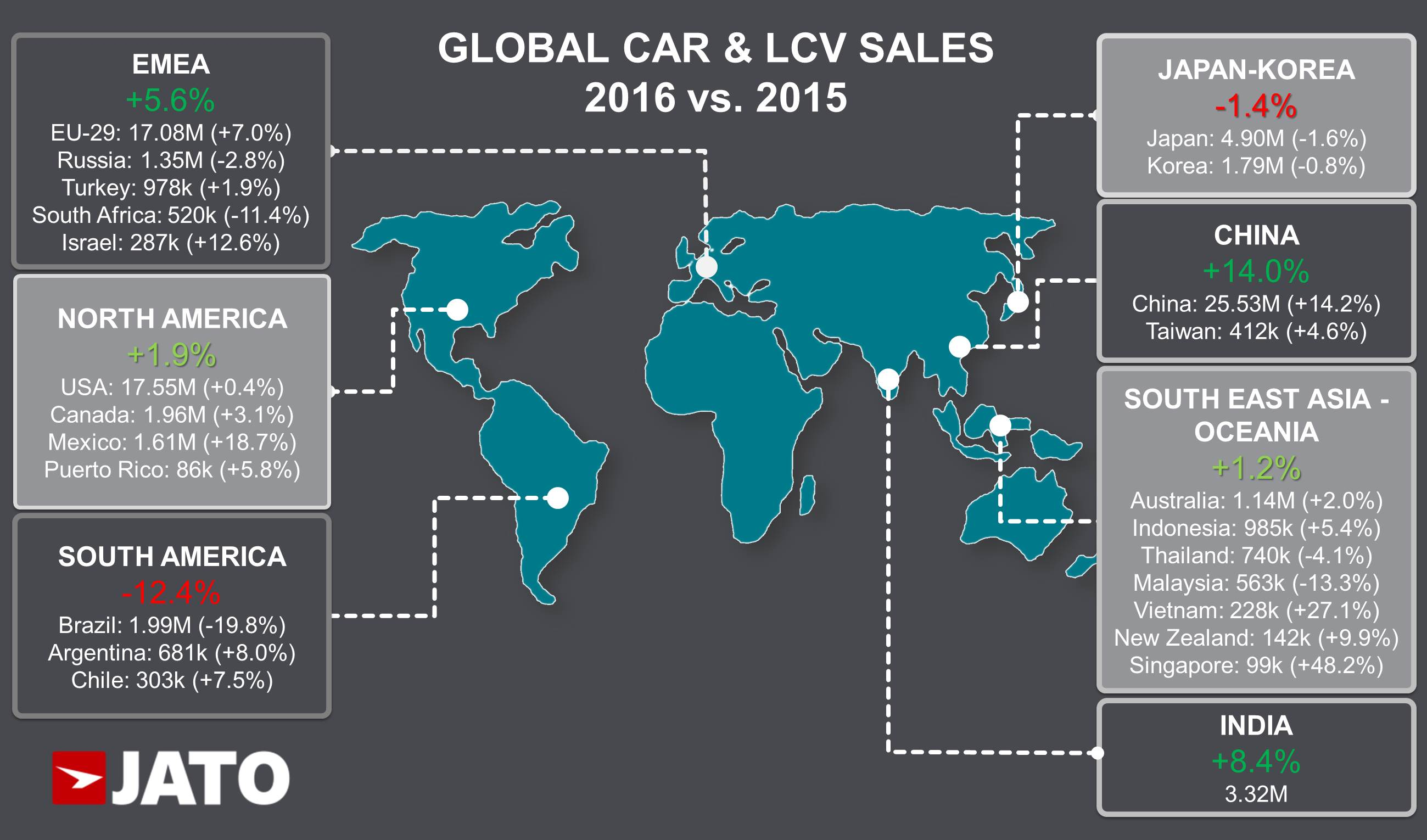 Global Car Sales Increased To 84 24 Million Units In 2016