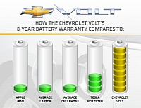 GM's unlikely battery comparison