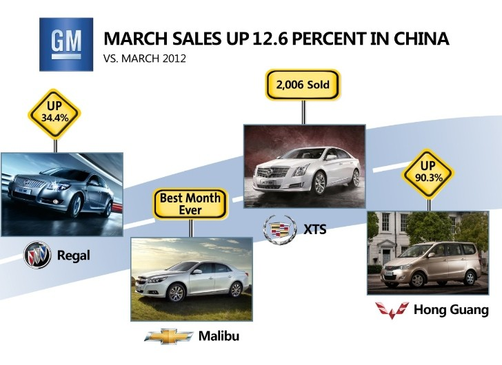 GM Reports Record Sales in China