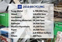 GM recycling sum-up