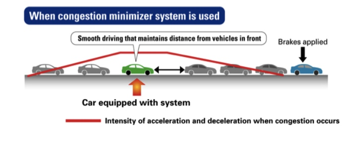 Honda Develops World's First Traffic Congestion Detection and Prevention Technology