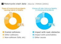 Motorcycle crash data inspired Honda in the development process